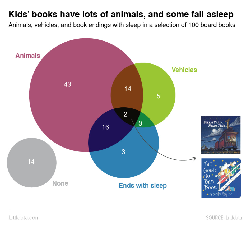 A venn diagram showing that Kids' books have lots of animals, and some of them fall asleep. There's also overlap with books that have vehicles. Two books have all three themes.