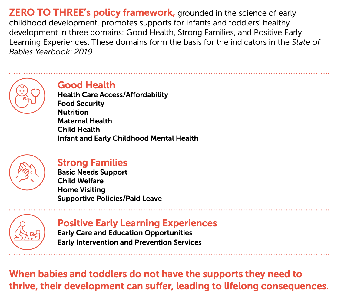 A table that displays the following text: ZERO TO THREE's policy framework, grounded in the science of early childhood development, promotes supports for infants and toddlers' healthy development in three domains: Good Health, Strong Families, and Positive Early Learning Experiences. These domains form the basis for the indicators in the State of Babies Yearbook: 2019.  *Good Health: Health Care Access/Affordability Food Security Nutrition Maternal Health Child Health Infant and Early Childhood Mental Health  *Strong Families: Basic Needs Support Child Welfare Home Visiting Supportive Policies/Paid Leave  *Positive Early Learning Experiences: Early Care and Education Opportunities Early Intervention and Prevention Services When babies and toddlers do not have the supports they need to thrive, their development can suffer, leading to lifelong consequences.